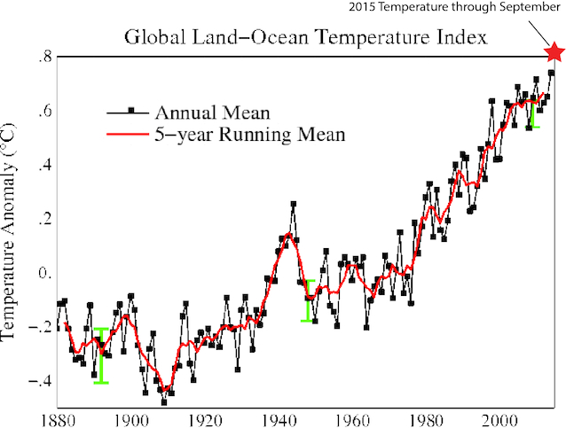 A graph indicating how calendar year 2015 (through September) fits into the global temperature patterns throughout the past century. ThinkProgress