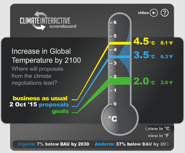 Climate Interactive's visual tool showing different climate change scenarios. Climate Interactive.